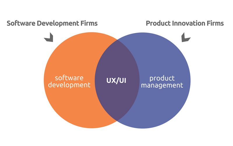 Partnering with Product Innovation Firms