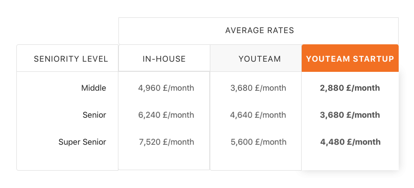 In-house vs. YouTeam development cost