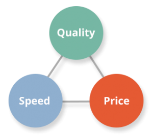 Quality-Speed-Price in software development