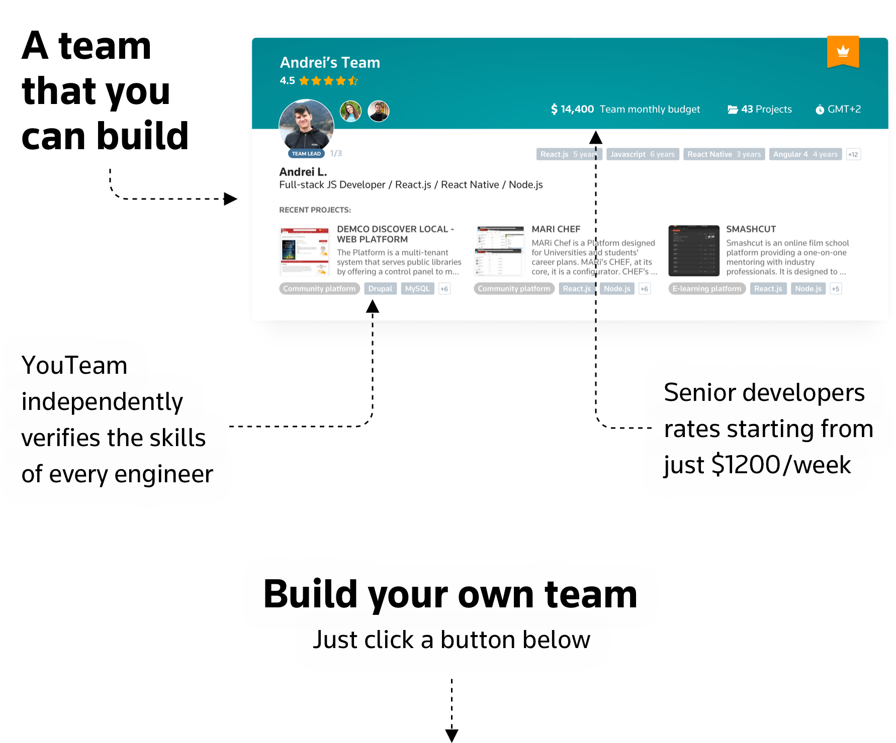 A dev team that you can build on YouTeam