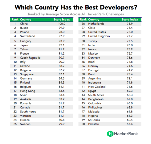 The best developers