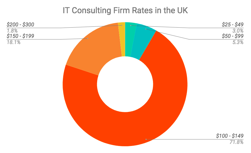 IT Consulting: How Much Does It Cost to Hire an IT