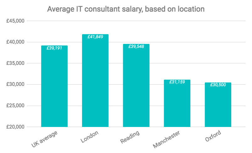 Average IT consultant salary, based on location in the UK (Payscale) - YouTeam