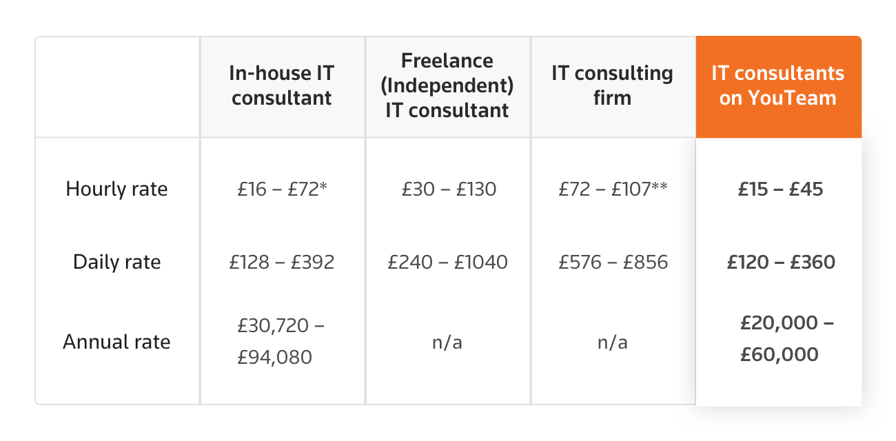 Average IT consulting rates in the UK: Comparison Table