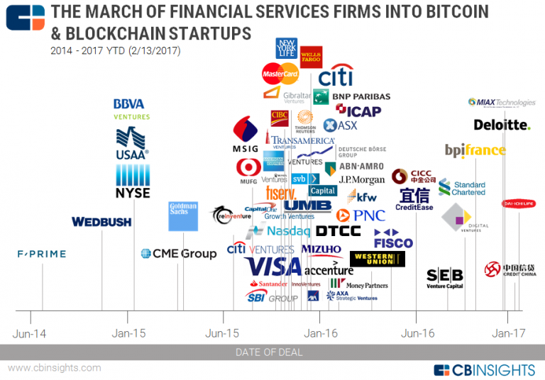 which cryptocurrency will banks use