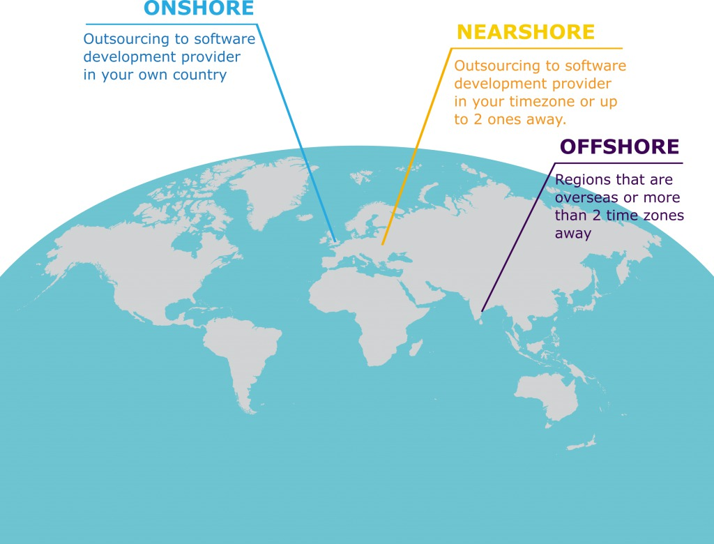 The difference between onshore, nearshore and offshore software development