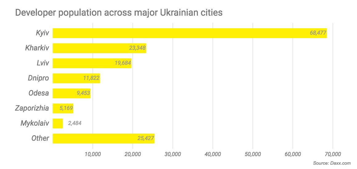 Developer population across major Ukrainian cities