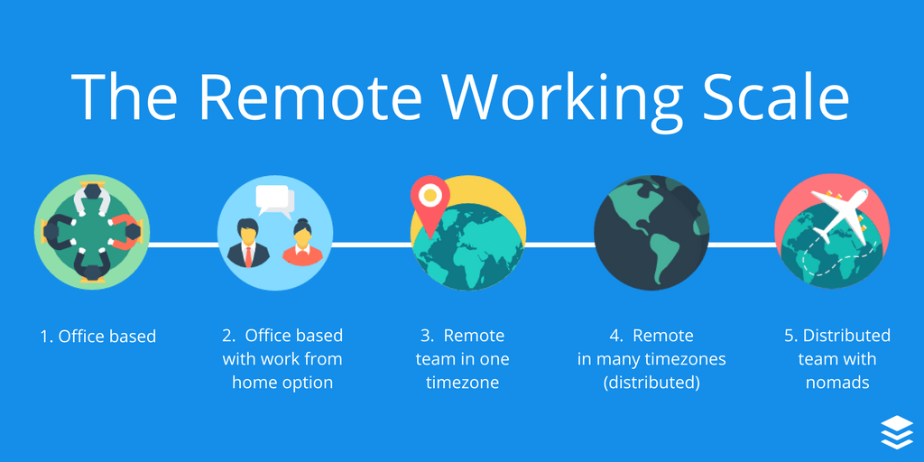 scale-of-remote-work