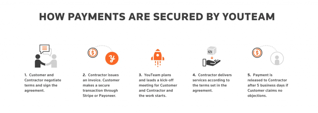 Scheme of five steps of making secured payment on YouTeam