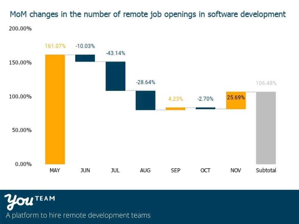 New remote tech jobs open in startaps