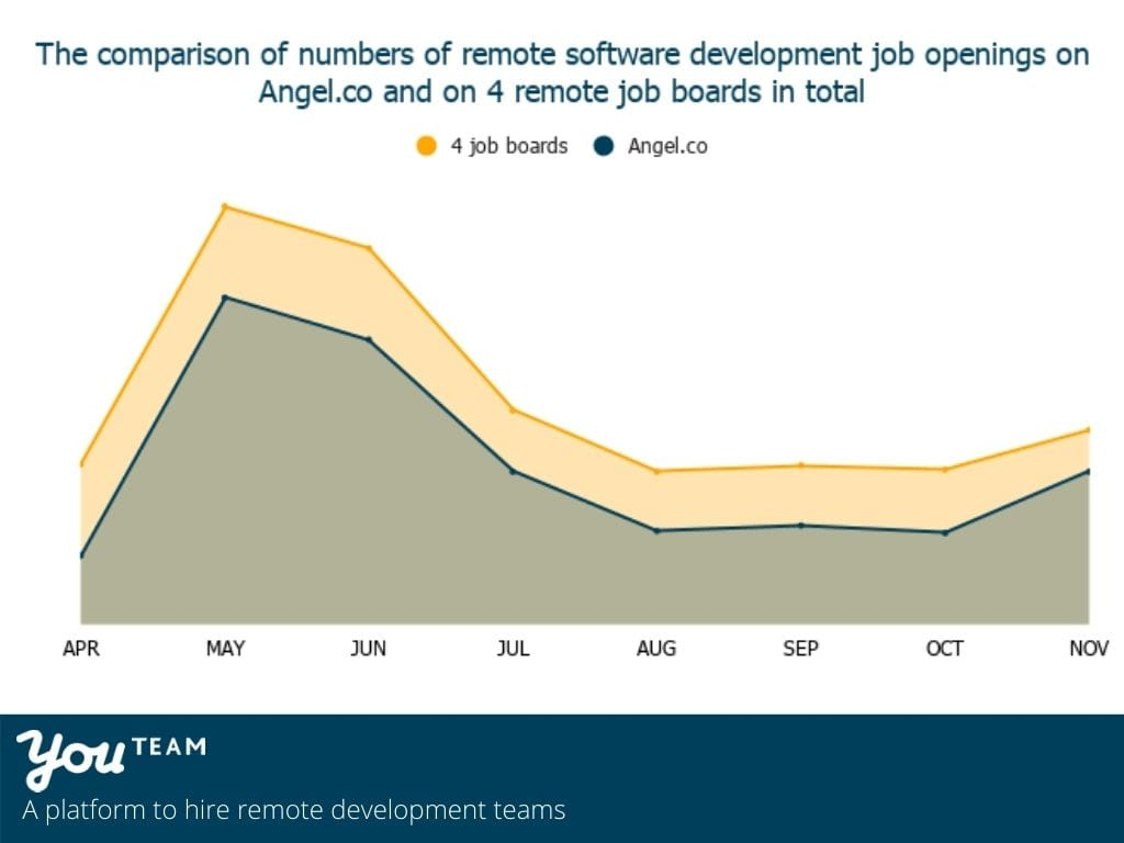 Dynamics of new tech jobs postings on remote job boards