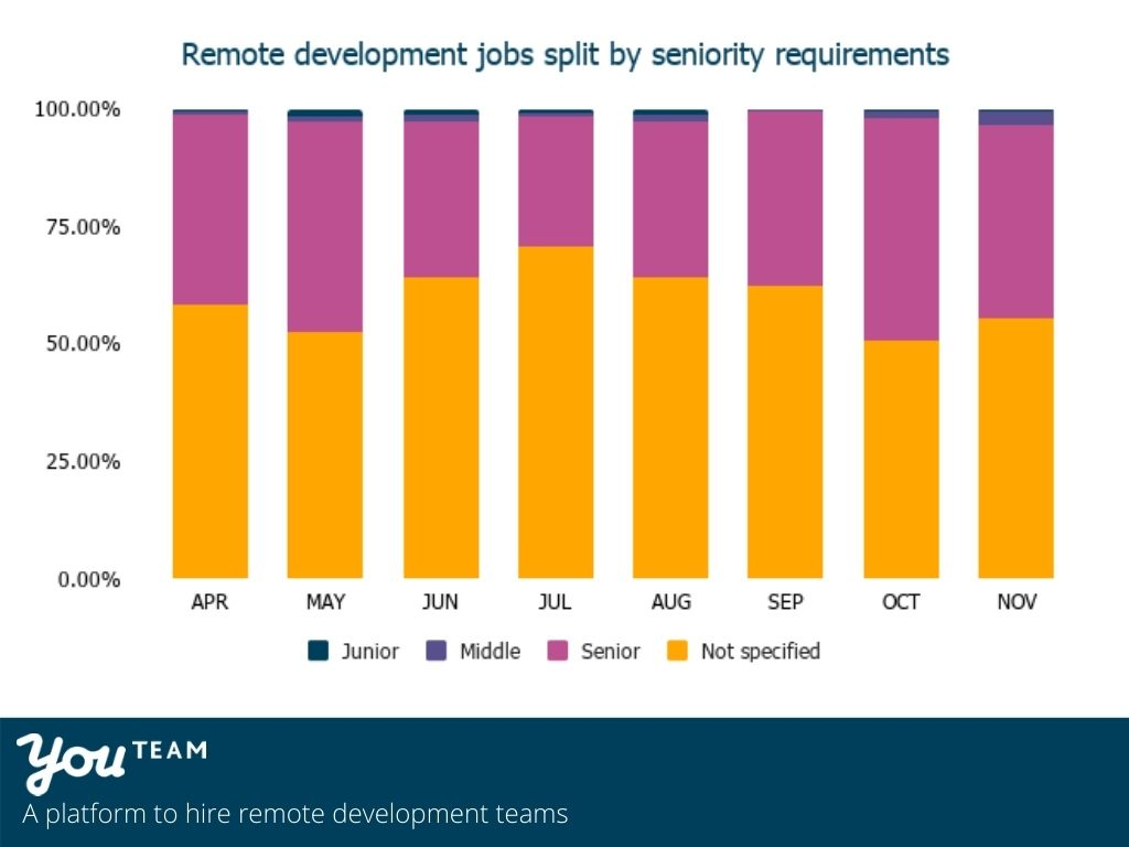 Remote development jobs split by seniority requirements