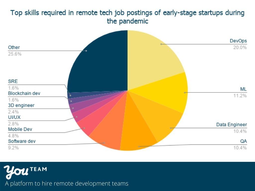 Top-demanding development skills in 2020