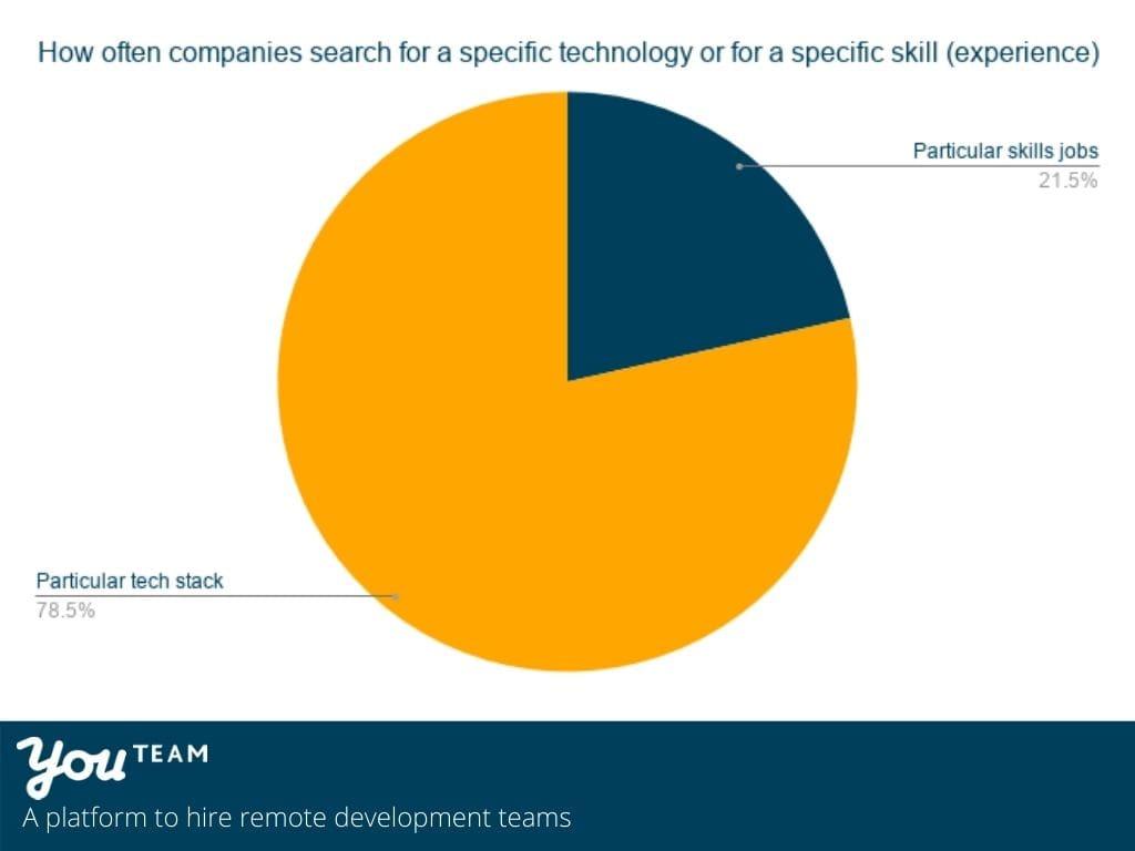 Tech stack vs particular skills in open jobs in 2020