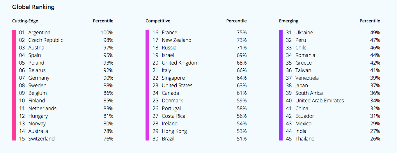 Argentina ranked first in tech skills report