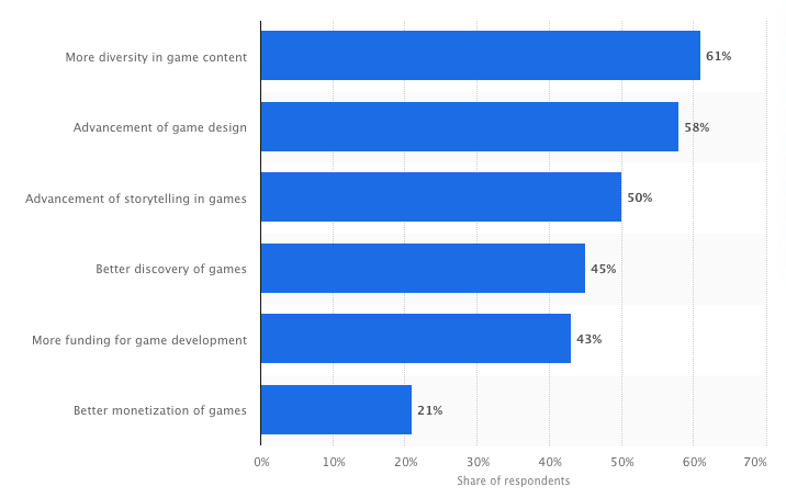 Factors for game growth