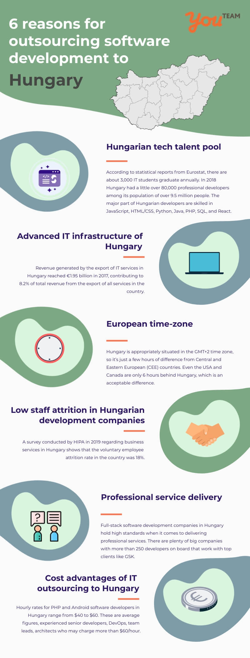Hire developers from Hungary
