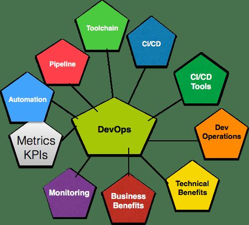 DevOps Features