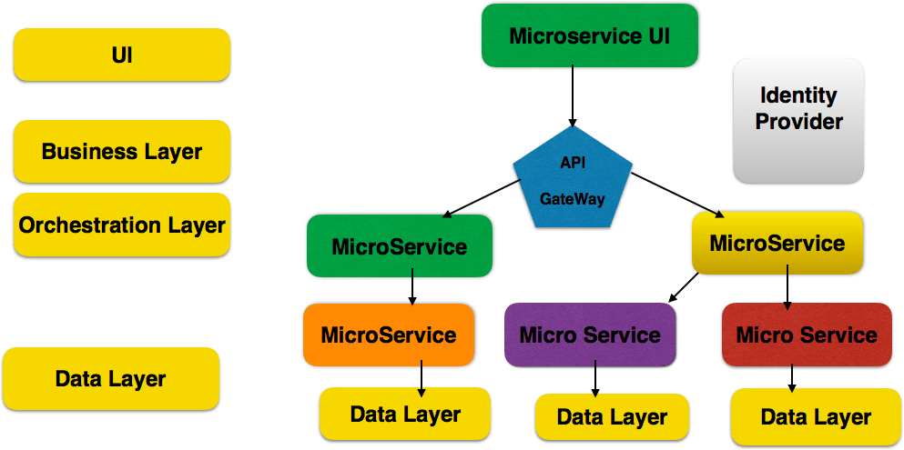 Microservices Architecture Components