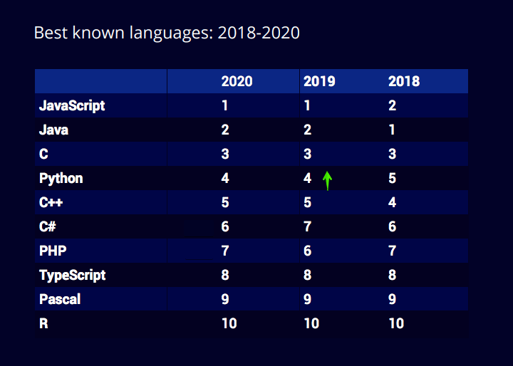 Best known programming languages