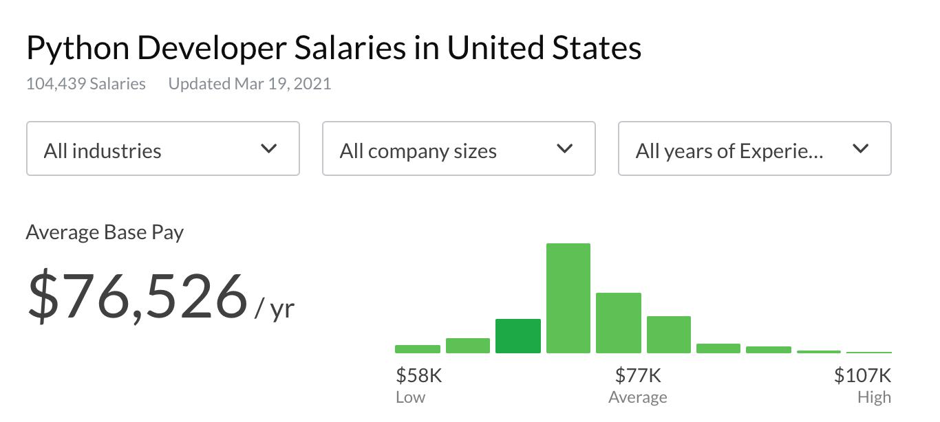 Python developer salary in the US