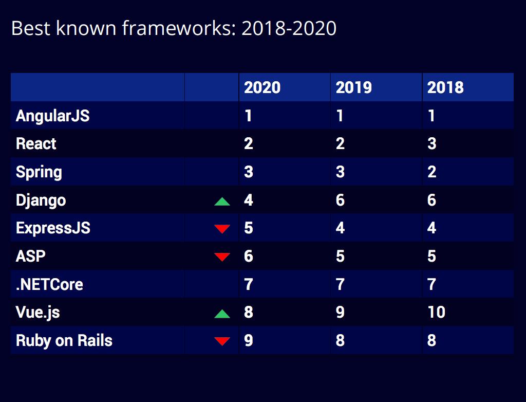 Best known frameworks