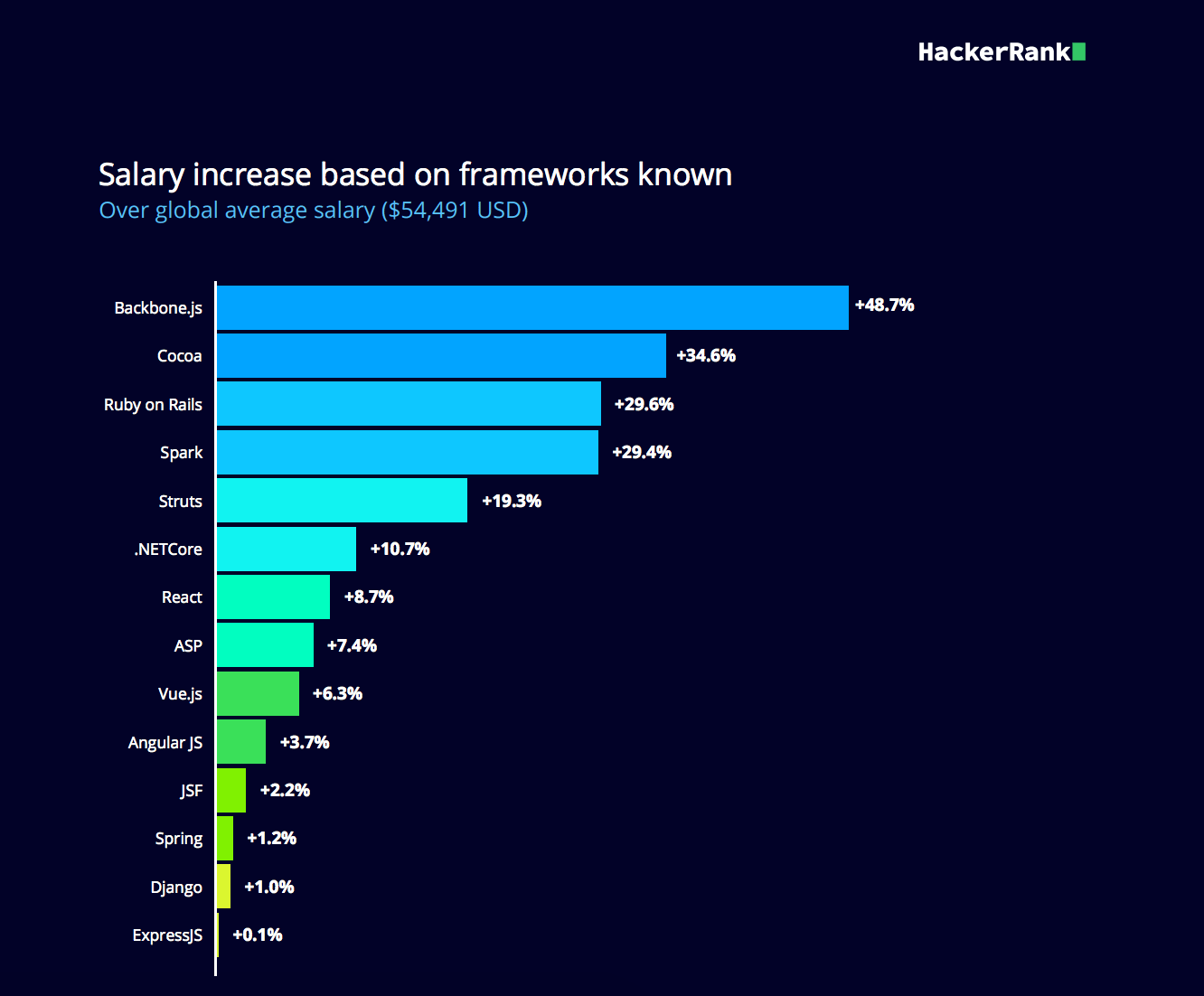 Salary increase based on frameworks known