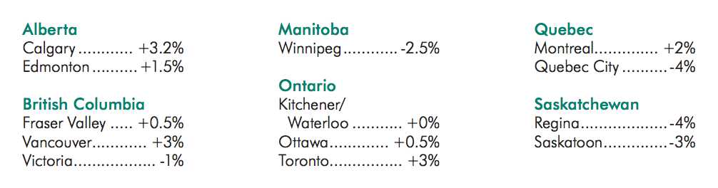 Adjusted tech payments for Canadian cities