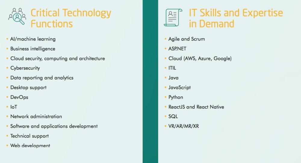 IT skills in demand in Canada