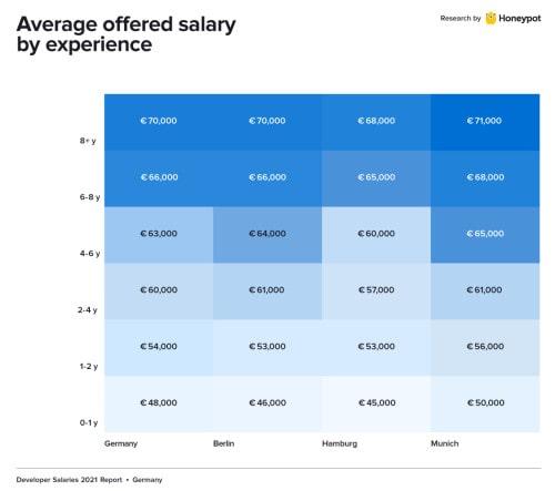 Developer salary in Germany
