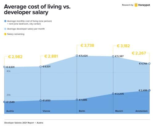 Average cost of living vs developer salary in Austria