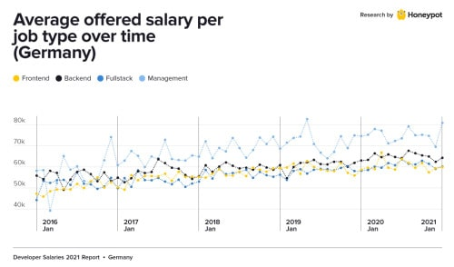 Average software developer salary in Germany over time