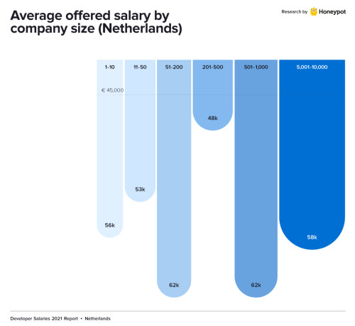 Developer salary in the Netherlands by the company size